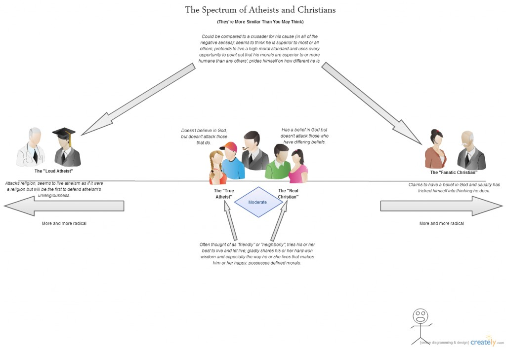 The Spectrum of Atheists and Religious People
